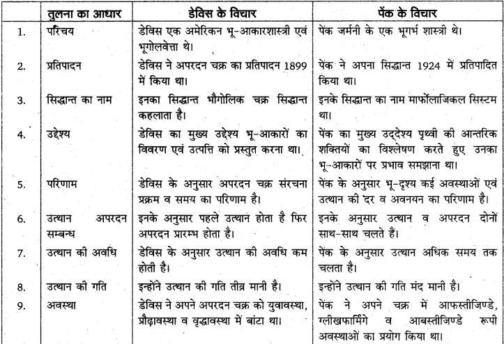 RBSE Solutions for Class 11 Physical Geography Chapter 9 अनाच्छादन 7