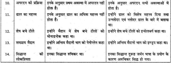 RBSE Solutions for Class 11 Physical Geography Chapter 9 अनाच्छादन 8