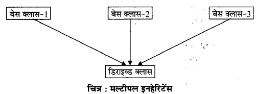 RBSE Solutions for Class 12 Computer Science Chapter 12 इनहेरिटेंस image - 2