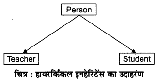RBSE Solutions for Class 12 Computer Science Chapter 12 इनहेरिटेंस image - 3