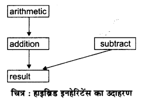 RBSE Solutions for Class 12 Computer Science Chapter 12 इनहेरिटेंस image - 4