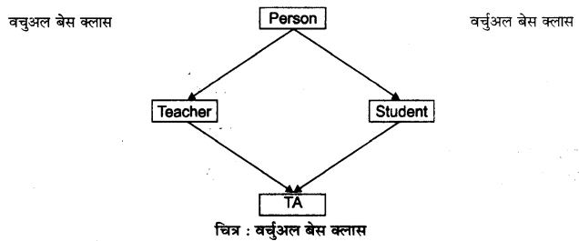 RBSE Solutions for Class 12 Computer Science Chapter 12 इनहेरिटेंस image - 5