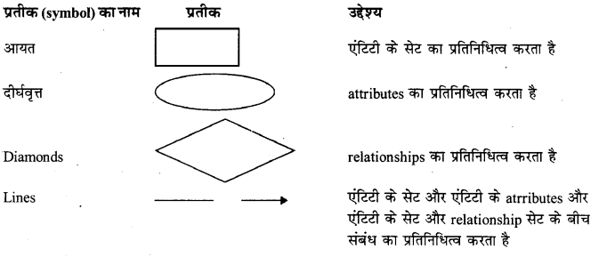RBSE Solutions for Class 12 Computer Science Chapter 13 DBMS की अवधारणायें image -24