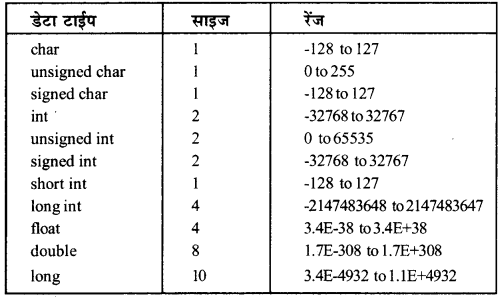 RBSE Solutions for Class 12 Computer Science Chapter 6 C++ के साथ शुरूआत IMAGE - 4