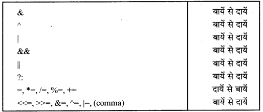 RBSE Solutions for Class 12 Computer Science Chapter 7 ऑपरेटर, एक्सप्रेशन और कन्ट्रोल स्ट्रक्चर
