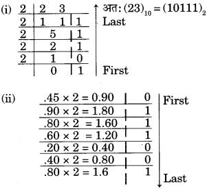 RBSE Solutions for Class 9 Information Technology Chapter 1 कम्प्यूटर का परिचय 2