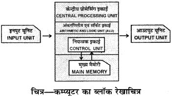 RBSE Solutions for Class 9 Information Technology Chapter 1 कम्प्यूटर का परिचय 5