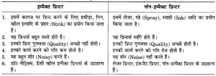 RBSE Solutions for Class 9 Information Technology Chapter 2 इनपुट आउटपुटतथा संग्रहण युक्तियाँ 2