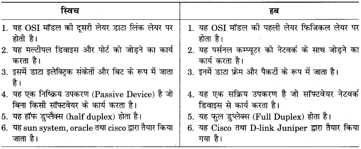 RBSE Solutions for Class 9 Information Technology Chapter 3 कम्प्यूटर संचार एवंनेटवर्क 2