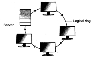RBSE Solutions for Class 9 Information Technology Chapter 3 कम्प्यूटर संचार एवंनेटवर्क 5