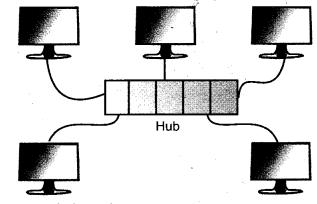 RBSE Solutions for Class 9 Information Technology Chapter 3 कम्प्यूटर संचार एवंनेटवर्क 6