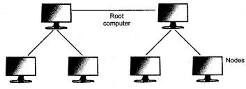 RBSE Solutions for Class 9 Information Technology Chapter 3 कम्प्यूटर संचार एवंनेटवर्क 7