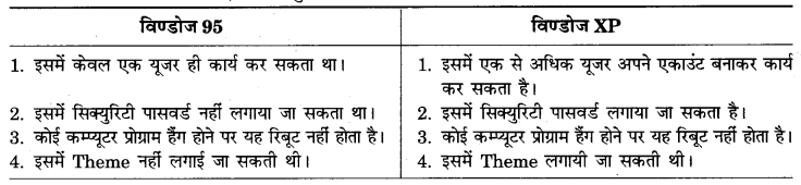 RBSE Solutions for Class 9 Information Technology Chapter 5 माइक्रोसॉफ्ट विण्डोज 1