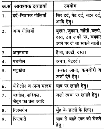 RBSE Solutions for Class 9 Physical Education Chapter 8 प्राथमिक उपचारएवं सुरक्षा शिक्षा 1