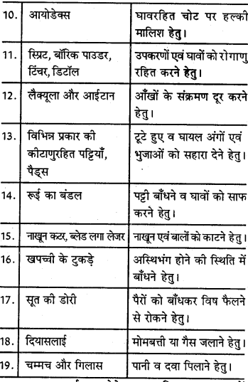 RBSE Solutions for Class 9 Physical Education Chapter 8 प्राथमिक उपचारएवं सुरक्षा शिक्षा 2
