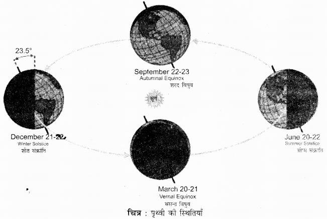 Rajasthan Board RBSE Class 11 Physical Geography Chapter 3 पृथ्वी का स्वरूप, गतियाँ, स्थिति एवं समय की गणना 2