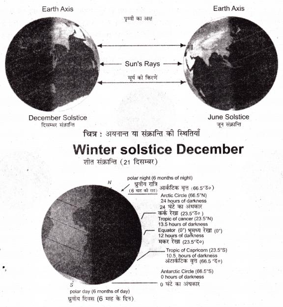 Rajasthan Board RBSE Class 11 Physical Geography Chapter 3 पृथ्वी का स्वरूप, गतियाँ, स्थिति एवं समय की गणना 3