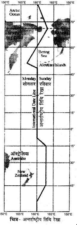 Rajasthan Board RBSE Class 11 Physical Geography Chapter 3 पृथ्वी का स्वरूप, गतियाँ, स्थिति एवं समय की गणना 4