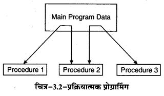 RBSE Solutions for Class 11 Computer Science Chapter 3 ऑब्जेक्ट ओरिएंटेड प्रोग्रामिंग image - 3