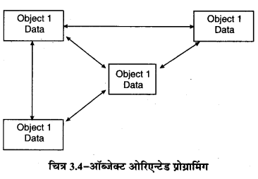 RBSE Solutions for Class 11 Computer Science Chapter 3 ऑब्जेक्ट ओरिएंटेड प्रोग्रामिंग image - 5