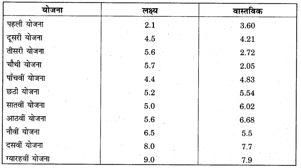 RBSE Solutions for Class 11 Economics Chapter 16 आर्थिक नियोजन 1