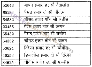 RBSE Solutions for Class 6 Maths Chapter 1 संख्याओं की समझ In Text Exercise image 13