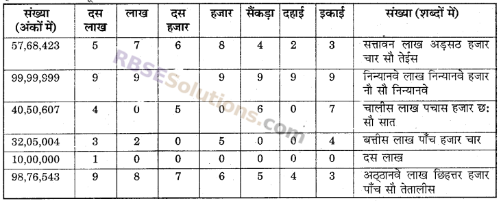 RBSE Solutions for Class 6 Maths Chapter 1 संख्याओं की समझ In Text Exercise image 6