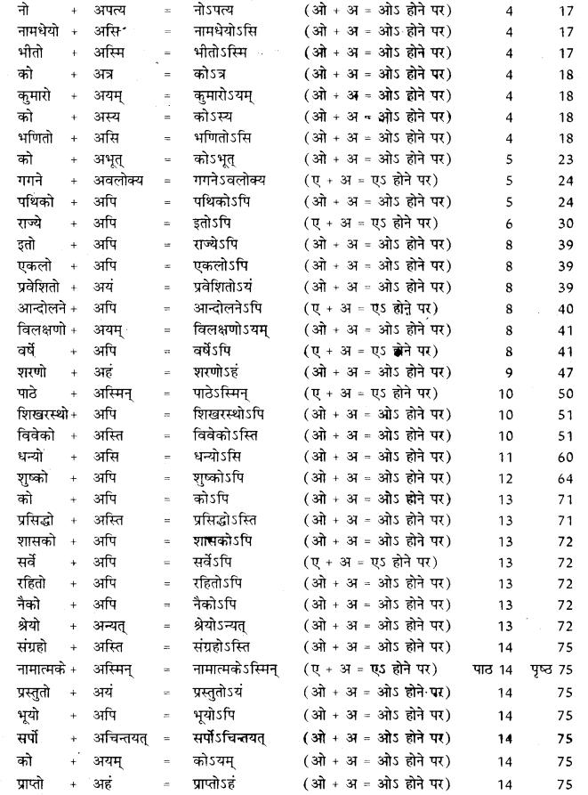 RBSE Class 10 Sanskrit व्याकरणम् सन्धिः image 10