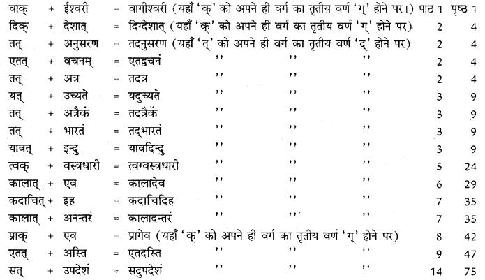 RBSE Class 10 Sanskrit व्याकरणम् सन्धिः image 14