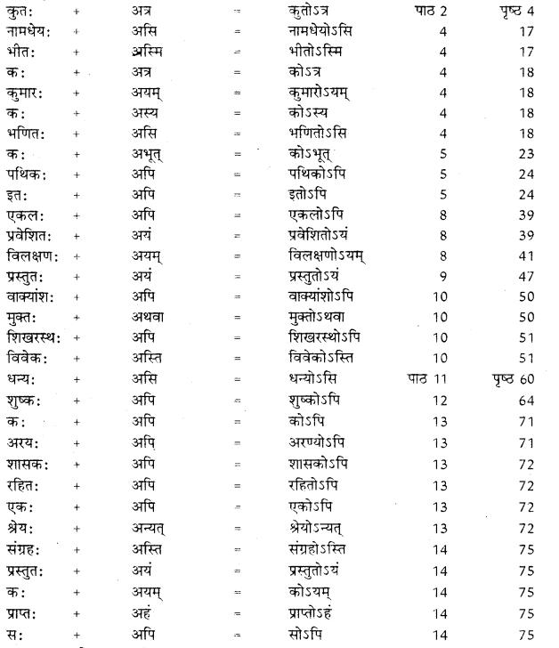 RBSE Class 10 Sanskrit व्याकरणम् सन्धिः image 21