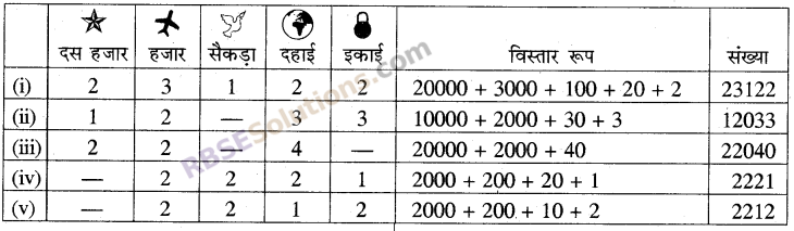 RBSE Solutions for Class 5 Maths Chapter 1 संख्याएँ In Text Exercise image 5