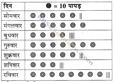 RBSE Solutions for Class 5 Maths Chapter 9 आँकड़े Ex 9.1 image 3