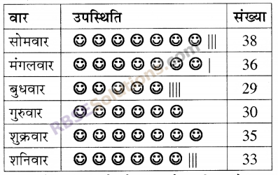 RBSE Solutions for Class 5 Maths Chapter 9 आँकड़े Ex 9.1 image 5