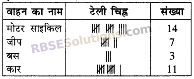 RBSE Solutions for Class 5 Maths Chapter 9 आँकड़े In Text Exercise image 3