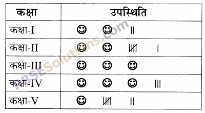 RBSE Solutions for Class 5 Maths Chapter 9 आँकड़े In Text Exercise image 8