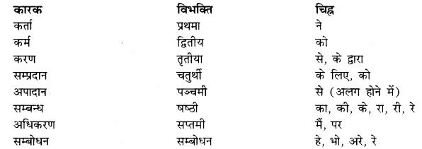 RBSE Class 10 Sanskrit व्याकरणम् अनुवाद-कार्यम्