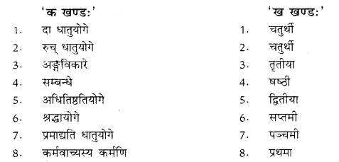 RBSE Class 10 Sanskrit व्याकरणम् कारकम् image 7