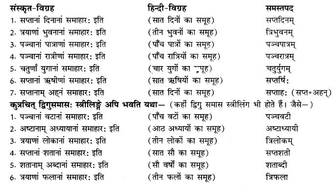 RBSE Class 10 Sanskrit व्याकरणम् समासः image 11
