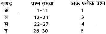 RBSE Class 10 Science Board Paper 2018 image 1