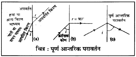 RBSE Class 10 Science Board Paper 2018 image 20