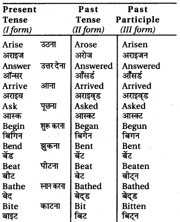 RBSE Class 6 English Grammar Tenses (Correct Forms of the Verbs) image 1