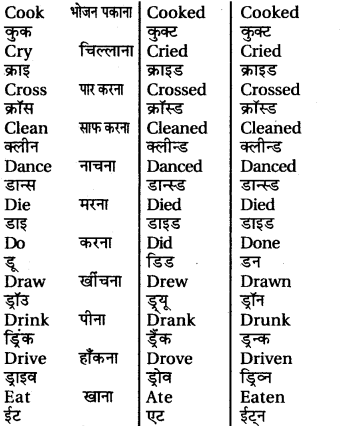 RBSE Class 6 English Grammar Tenses (Correct Forms of the Verbs) image 3