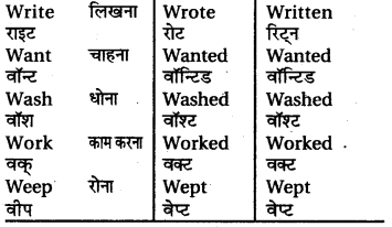 RBSE Class 6 English Grammar Tenses (Correct Forms of the Verbs) image 8