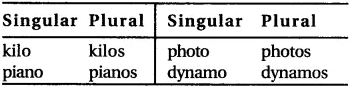 RBSE Class 6 English Vocabulary Number image 8