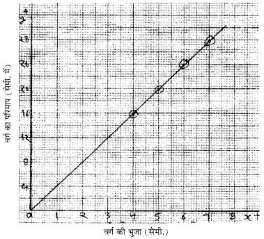 RBSE Class 8 Maths Board Paper 2018 image 22