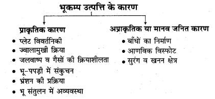 RBSE Solutions for Class 11 Indian Geography Chapter 10 प्राकृतिक आपदाएँ व प्रबन्धन (भूकम्प एवं भूस्खलन)