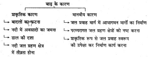 RBSE Solutions for Class 11 Indian Geography Chapter 11 प्राकृतिक आपदाएँ व प्रबन्धन (बाढ़, सूखा व समुद्री तूफान)