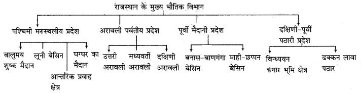 RBSE Solutions for Class 11 Indian Geography Chapter 12 राजस्थान परिचय, भौतिक स्वरूप एवं अपवाह तंत्र 1