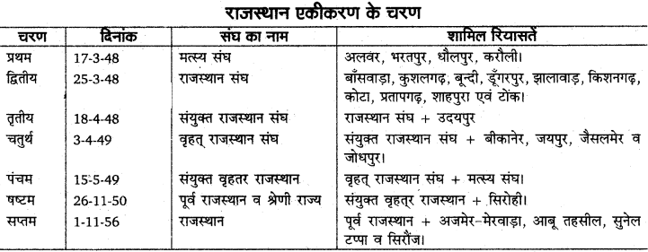 RBSE Solutions for Class 11 Indian Geography Chapter 12 राजस्थान परिचय, भौतिक स्वरूप एवं अपवाह तंत्र 2