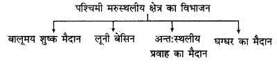RBSE Solutions for Class 11 Indian Geography Chapter 12 राजस्थान परिचय, भौतिक स्वरूप एवं अपवाह तंत्र 4